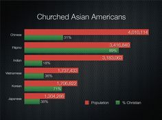 How many Asian American Christians are there? (Christians includes both Protestants and Catholics.) Based on 2010 Census numbers and Pew Research via http://www.pewforum.org/Asian-Americans-A-Mosaic-of-Faiths.aspx