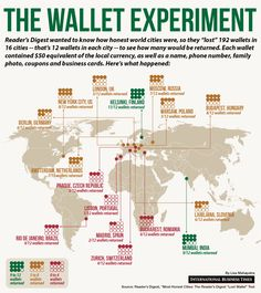 "Helsinki Good, Lisbon Bad? Europe's ""Honesty Arc""  Wallet experiment -how many  ""lost"" wallets were returned?"
