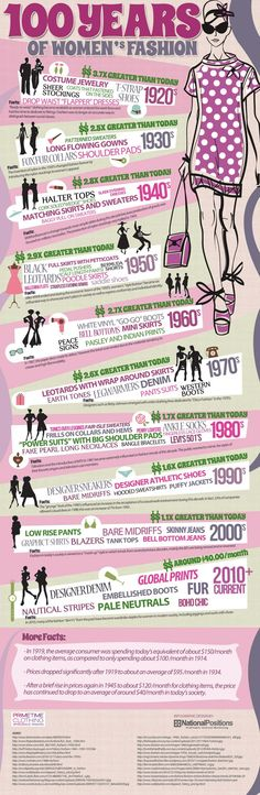 100 Years of Women's Fashion - Infographic