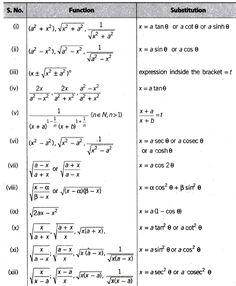 formula of trigonometry class 11