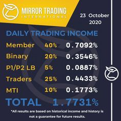 Buy Bitcoin, Bitcoin Price, Blockchain Technology, Happy Tuesday, Passive Income, Investing, How To Make Money, Knowledge, How To Plan