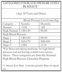 Young Living Essential Oils: Aroma Life for high blood pressure