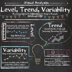 Level, Trend, Variability graphic to help you study for your BCBA exam by Rogue ABA Behavior Analyst, Behavior Interventions, Behavior Management, Behavioral Analysis, Behavioral Therapy, Autism Resources, Autism Sensory, Human Resources, Autism