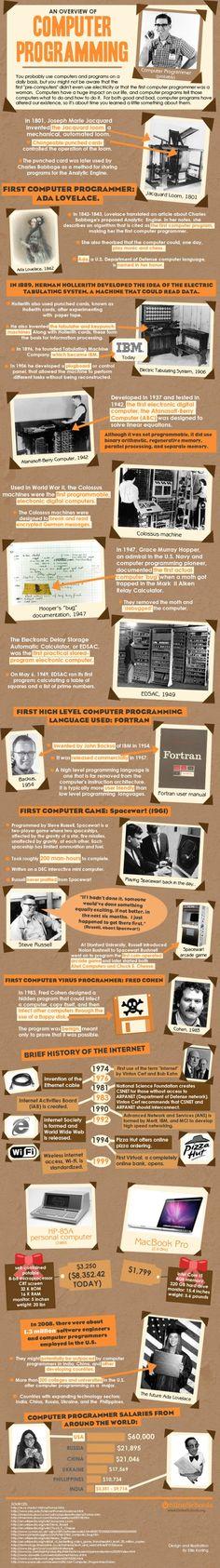 computer program history