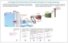 Les étapes de transformation de l'énergie hydraulique en énergie électrique