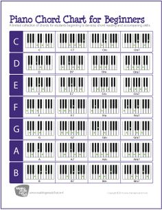 Printable Piano/Keyboard Chord Chart | Chord Chart and Accompanying Tips - http://makingmusicfun.net/htm/f_printit_lesson_resources/piano-chord-chart.htm