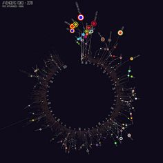 Avengers, Assembled (and Visualized) – Part 1 | blprnt.blg