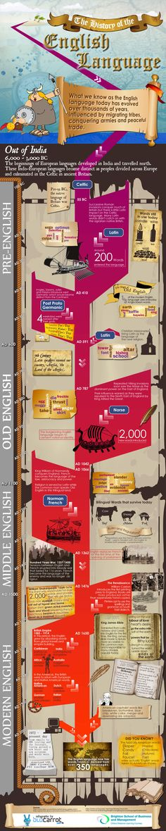 The History of the English Language - Infographic #learnenglish  http://www.uniquelanguages.com