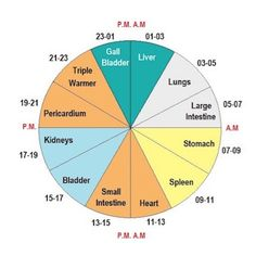 How Honoring Your Internal Meridian Clock Can Superboost Your Healing - Juicing for Health