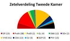 Dit is de evenredige vertegenwoordiging. Hierbij wordt het aantal zetels per politieke partij laten zien. Dit is bepaald naar het aantal stemmen van de burgers. Door: Manon