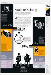 Ökobilanz Zeitung vs. Online