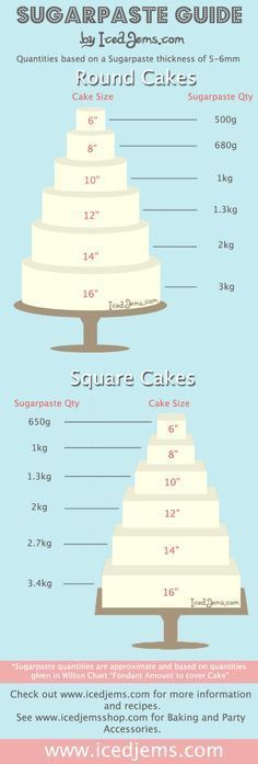 much Sugarpaste / Fondant you need to cover a cake.How much Sugarpaste / Fondant you need to cover a cake. Cakes To Make, How To Make Cake, Cake Decorating Techniques, Cake Decorating Tutorials, Cookie Decorating, Decorating Cakes, Decorating Ideas, Decor Ideas, Cake Icing