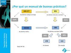 Relación entre accidentes (y muertos) de tráfico e in itinere, 2009.