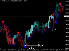 Download Forex Neuro Trend Indicator For Mt4 Financial News, Financial Markets, Lists To Make, How To Make Money, Relative Strength Index, Coin Market, Success And Failure, Trading Strategies, New Tricks