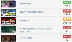 The 50 #2 - @groupees1   $0.5 for 5 #steam #games  Rates: http://www.steamhits.com/Bundle/Bundle/3103  #bundles