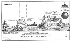 "The ""Mountain Peaks"" of Prophecy"