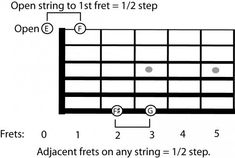 Guitar Neck Theory Understanding How The Notes on the Neck Work Music Guitar, Guitar Chords, Guitar Neck, Audio Music, G Strings, Guitar Lessons, Theory, Notes, Learning