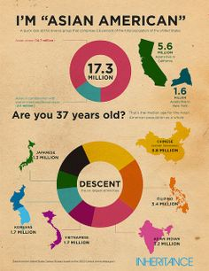 """I'm """"Asian American"""" #infographic by inheritancemag via Flickr"""