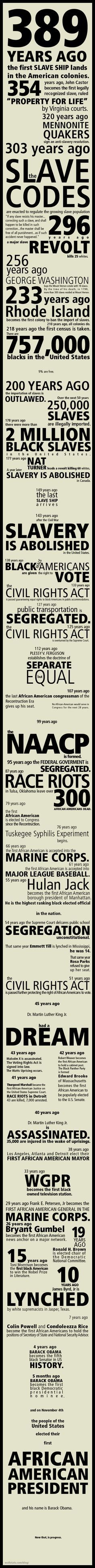 Racism history for African Americans in a quick picture. The picture shows what…