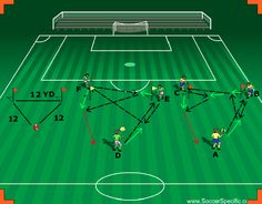 DINAMO ZAGREB PASSING This passing activity was observed by SoccerSpecific Staff in Zagreb while watching the Dynamo Zagreb youth teams train at their training facility.  This activity will be especially effective in the U10-U14 age group, but can be used at higher levels as well.