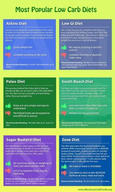 A low carb high protein diet is an effective weight loss program in which about to of the calories ingested are from lean proteins. Low Carb Diets, Keto Vs Low Carb, Low Carb Diet Menu, Paleo Vs Keto, Low Gi Diet, Low Carb Dinner Recipes, Protein Diets, Breakfast Recipes, Fodmap Diet