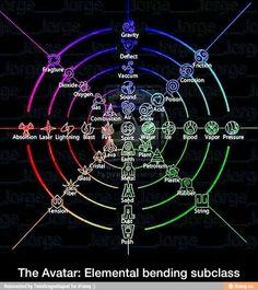Avatar Element Chart, Element Symbols, Magia Elemental, Types Of Magic, Elemental Powers, Writing Fantasy, Magic Symbols, Avatar The Last Airbender Art, Magic Circle