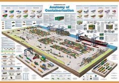 Detailed Schematic wall charts for Mining, Freight & other industries Logistics Supply, Container Terminal, Container Dimensions, Well Images, Model Railway Track Plans, Freight Forwarder, Cargo Aircraft, Port Elizabeth, Coal Mining