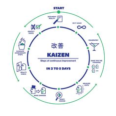 "Kaizen steps. A cycle of incremental improvements. Mark Twain says ""Continuous improvement is better than delayed perfection."""