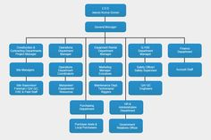 Business Organization Chart  Organizational Chart Template