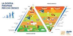 Esiste una doppia piramide alimentare e ambientale anche per chi ancora sta crescendo. È il modello più indicato per educare bambini e ragazzi a un'alimentazione equilibrata e rispettosa dell'ambiente. E una corretta educazione alimentare riduce gli sprechi!  This is the most suitable model for educating children and young people to a balanced diet, environmentally friendly.  And a good education reduces food waste!