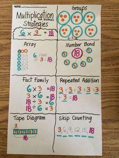 Grade 3 Module 1 multiplication anchor chart - Mara E. Multiplication Anchor Charts, Multiplication Strategies, Math Charts, Teaching Multiplication, Math Anchor Charts, Math Strategies, Math Resources, Multiplication Problems, Math Fractions