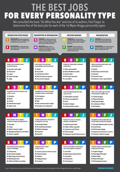 The best jobs for every personality type http://read.bi/1rxALTW pic.twitter.com/VbqSw8thDl
