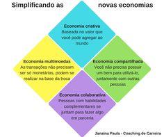 Tentando traduzir as novas economias - criativa, colaborativa, compartilhada e multimoedas - para uma linguagem bem simples pra quem não conhece