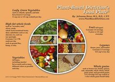 Plant based guide- depending on your whole grain intake, you may need to amplify legumes and other healthy fats