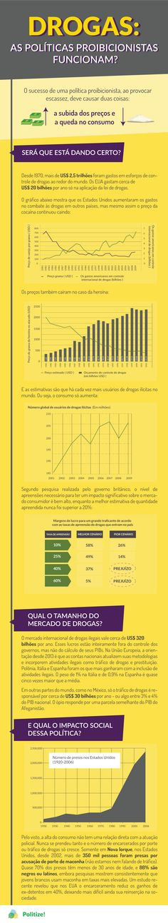 DROGAS-POLÍTICAS-PROIBICIONISTAS