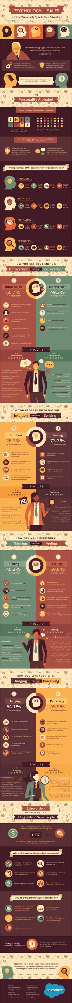 Psychology of Sales: Use Your Personality Type to Your Advantage #Infographic #Psychology #Sales