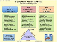 THE MEANING-ACTION TRIANGLE: BECOMING EXISTENTIALLY AWARE
