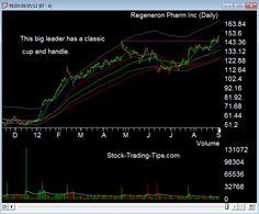 REGN pharmaceutical stock chart