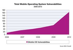 This graphic illustrates why it's so important to test. This shows Total Mobile Operating System Vulnerabilities.