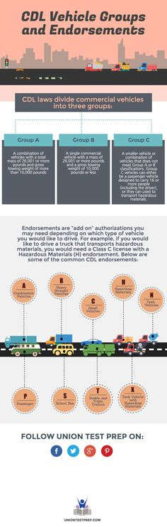 CDL Vehicle Groups and Endorsements. My husband has his CDL. I'm so proud of all truckers who accomplish such knowledge. Kudos!!