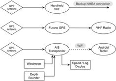 How we use NMEA data