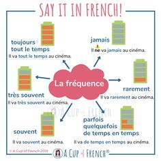 This infographic will teach you a few adverbs to talk about frequency in French : jamais, rarement, souvent, toujours, etc. French Verbs, French Grammar, French Phrases, English Grammar, Basic French Words, How To Speak French, Learn French, French Language Lessons, French Lessons