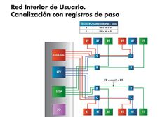 ANEXO III de la ICT | Especificaciones técnicas mínimas de las edificaciones en materia de telecomunicaciones Bar Chart, Architecture, Bar Graphs