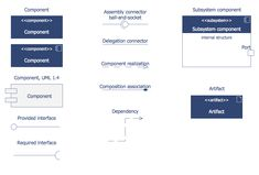 component diagram software development component diagram notation