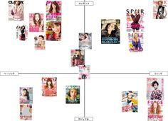 女性誌ファッションマップ(ポジショニングマップ)