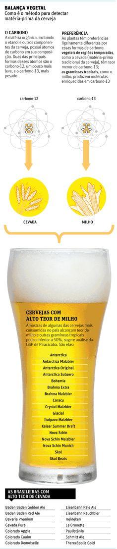 Folha de S.Paulo - Ciência - Cerveja nacional tem muito milho, afirma pesquisa da USP - 06/10/2012