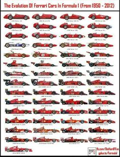 Evolution of Ferrari F1 Cars