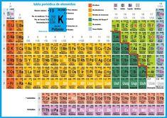 Tabla Periodica Pdf Numeros De Oxidacion Tabla Periodica Completa Pdf, Tabla  Periodica Completa Actualizada,