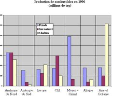 Bibliothèque virtuelle Les sources d'énergie La Source, Bar Chart, Science, Bar Graphs