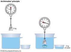 Archimedes' Principle: A boat will float if it weighs less than the water it displaces. The boat is unsinkable if its average density is less than that of water.